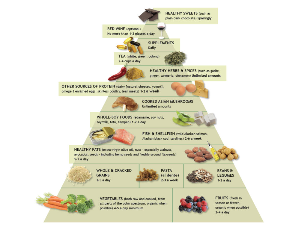 The Anti-Inflammatory Diet & Food Pyramid | Andrew Weil, M.D.