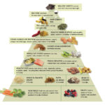 Anti-Inflammatory Food Pyramid | Anti-Inflammatory Diet | Andrew Weil, M.D.